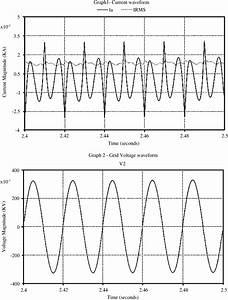 Current And Grid Voltage Waveforms