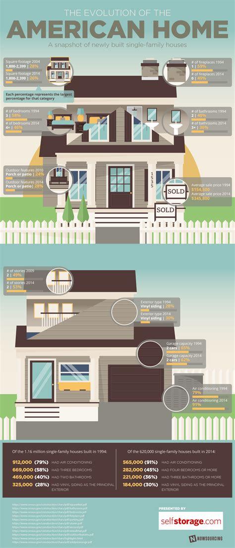 home design evolution selfstorage com moving blogthe evolution of the