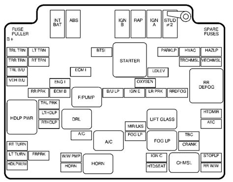 Chevrolet Fuse Box Diagram Auto Genius