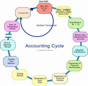 Payroll Tax Worksheet Accounting Cycle 8 Steps In The Accounting Process You