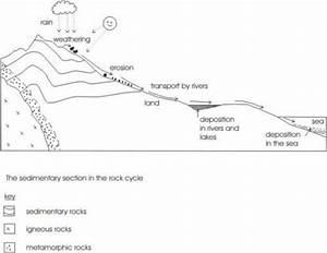 Image Result For Rock Cycle Diagram Worksheet