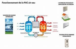 Pac Air Eau : le fonctionnement de la pac air eau ~ Melissatoandfro.com Idées de Décoration