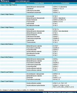 topical corticosteroid chart canada