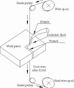 1 Basic Wire Edm Setup  50