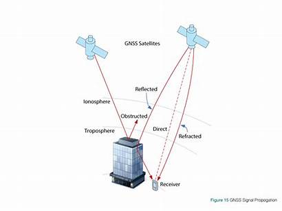 Propagation Gnss Step Range Layers Atmosphere