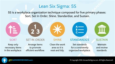 5s Infographics  A Brief & More Detailed Overview