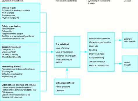 management  stress  work occupational