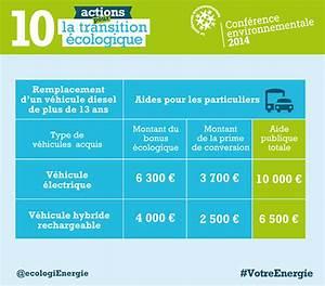 Bonus Vehicule Electrique : bonus cologique de 10000 contre la mise la casse d 39 un diesel legipermis ~ Maxctalentgroup.com Avis de Voitures