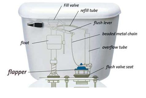 toilet tank parts images