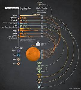Is NASA Obsessed with Mars? | 50% of All Planetary ...