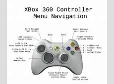 Xbox Controller Buttons Names Related Keywords & Suggestions, Long