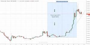 Bitcoin Dominance Chart Bitcoin And Bitcoin Cash The Battle Continues