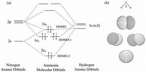 How Do We Know Where The Bonding  Antibonding  And Nonbonding Molecular Orbitals Are Compared To