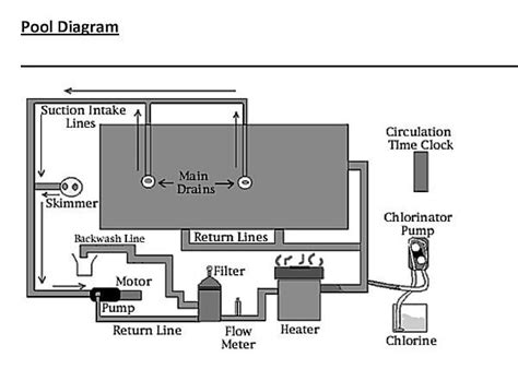 Hayward Pool Piping Diagram by 8 Best Images About Pool On I Pools And