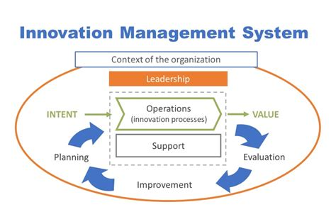 key elements   innovation management system