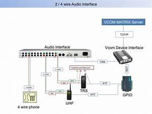 Vcom Interoperable Platform  Sip Interface  Wireless Intercom