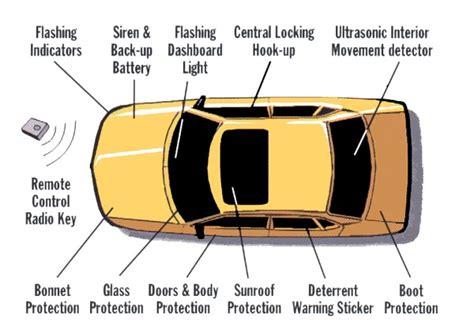 Best 2-way Car Alarm Systems (feb. 2019)