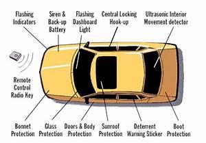 Best 2-way Car Alarm Systems  Feb  2019