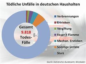 Unfälle Im Haushalt : unfallstatistik unfallversicherung sinnvoll ~ A.2002-acura-tl-radio.info Haus und Dekorationen