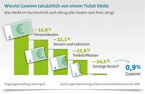 Abfindung Steuern Berechnen : wieviel bleibt vom gewinn brig ~ Themetempest.com Abrechnung