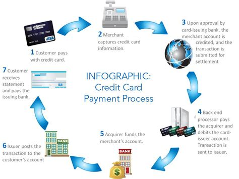 Jul 19, 2019 · each credit card company has its own rules, and they all encourage merchants to speak to their card acquirer when considering adding a convenience fee. How Global Payments Changed The Merchant Acquiring Industry - Global Payments Inc. (NYSE:GPN ...