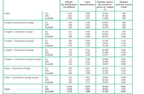 calcul plafond ressources caf la r 233 forme des aides au logement dans le secteur locatif pers 233 e