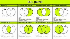 Left Join Sql Venn Diagram