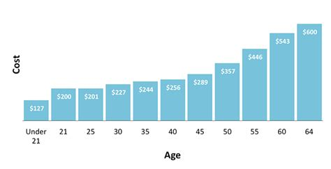 How Age Affects Health Insurance Costs - ValuePenguin