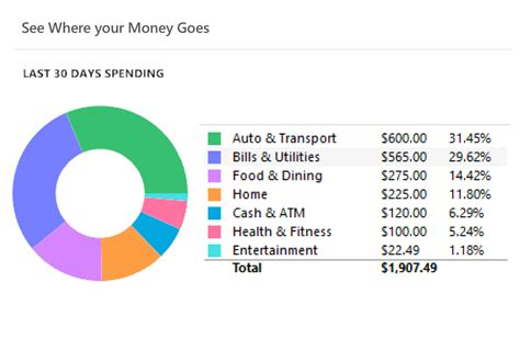 personal finance money management budgeting quicken