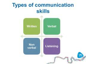 What Are Communication Skills To Put On A Resume by Effective Communication Skills Ppt