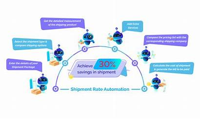 Process Shipment Automation Workflow Rpa