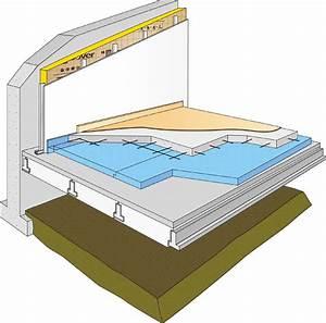 Isolant Sous Chape : l isolation des sols sus aux planchers g n rale normes ~ Melissatoandfro.com Idées de Décoration