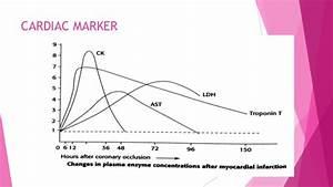 Acute Coronary Syndrome  Acs