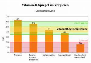 Vitamin D Spiegel Berechnen : vitamin d spiegel dr schweikart ~ Themetempest.com Abrechnung