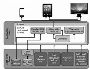 All Updated  Sap Mobile Platform 3 0 Education Courses