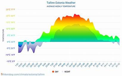 Tallinn Estonia Weather Climate Average Estland Weer