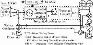 Proposed Hydrogen
