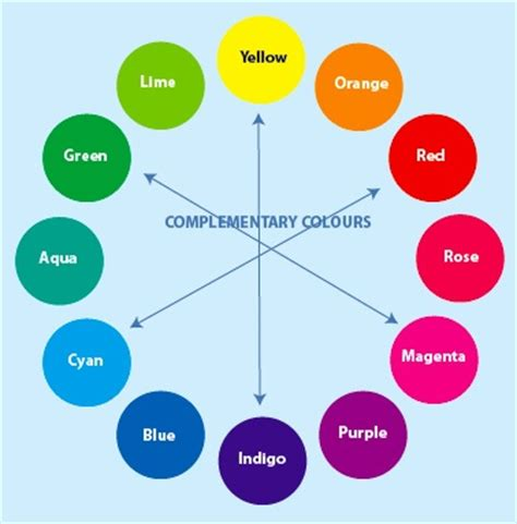 complementary colors list cmy colour wheel complementary note that the color