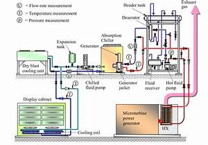 Schematic Diagram Of Test Facility Using Oil As The Heat