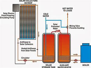 Evens Construction Pvt Ltd  Solar Water Heating