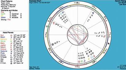 Chart Birth Astrology Changes Hours Needs Animation