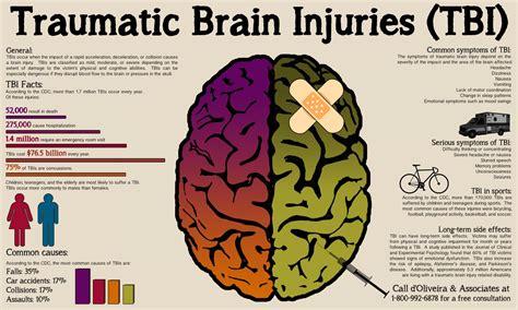 Traumatic Brain Injuries (tbi)
