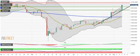 Get the latest bitcoin price in us dollars. Bitcoin Price Analysis: BTC/USD retreats from $10,000 after a brief flirtation | Forex Crunch