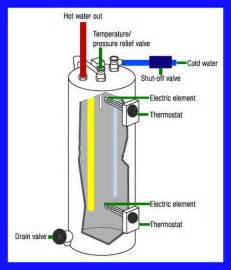 similiar ge hot water heater diagram keywords ge electric water heater wiring 220 moreover relay wiring diagram