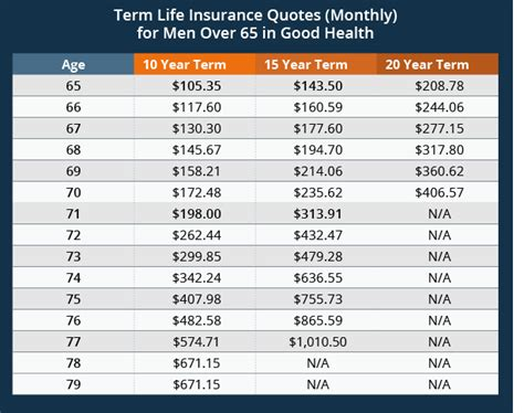 term insurance quotes instant term insurance quote after retirement ages