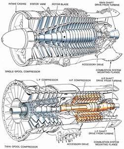 Model Aircraft  The Axial Flow Compressor