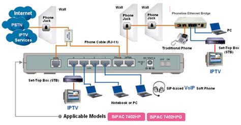 Home Network Wiring Diagram With Bridge by Billion Products For Ssl Vpn Adsl Modem Router Wireless