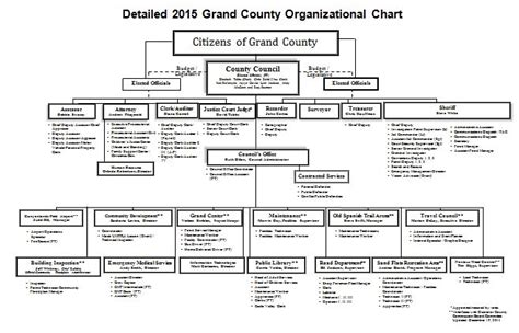 organizational chart with responsibilities template excel 52 great responsibility flow chart flowchart