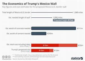 """Pena Nieto Tells Trump Mexico """"Will Not Pay For Any Wall ..."""