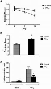 PM10 increased small intestinal permeability and induce ...
